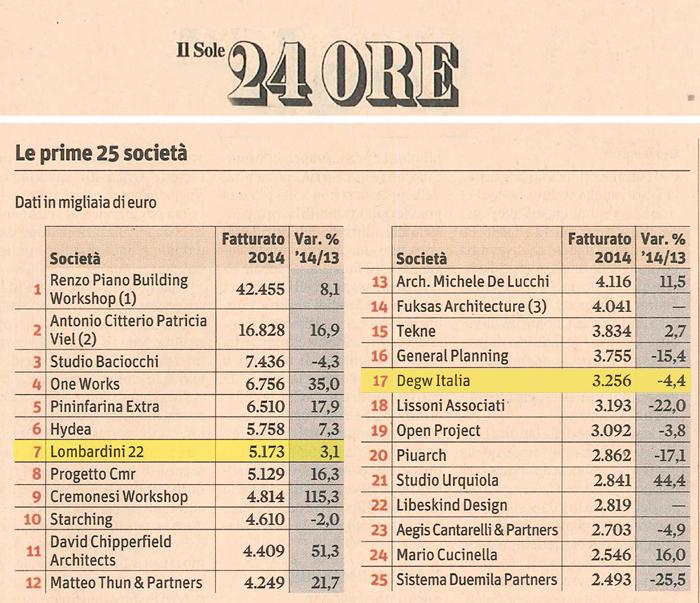 Ifma italia il gruppo lombardini22 nella top 5 delle for Elenco studi di architettura roma